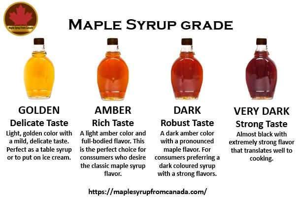 Maple Syrup Grades